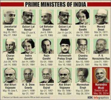 Indian PMs