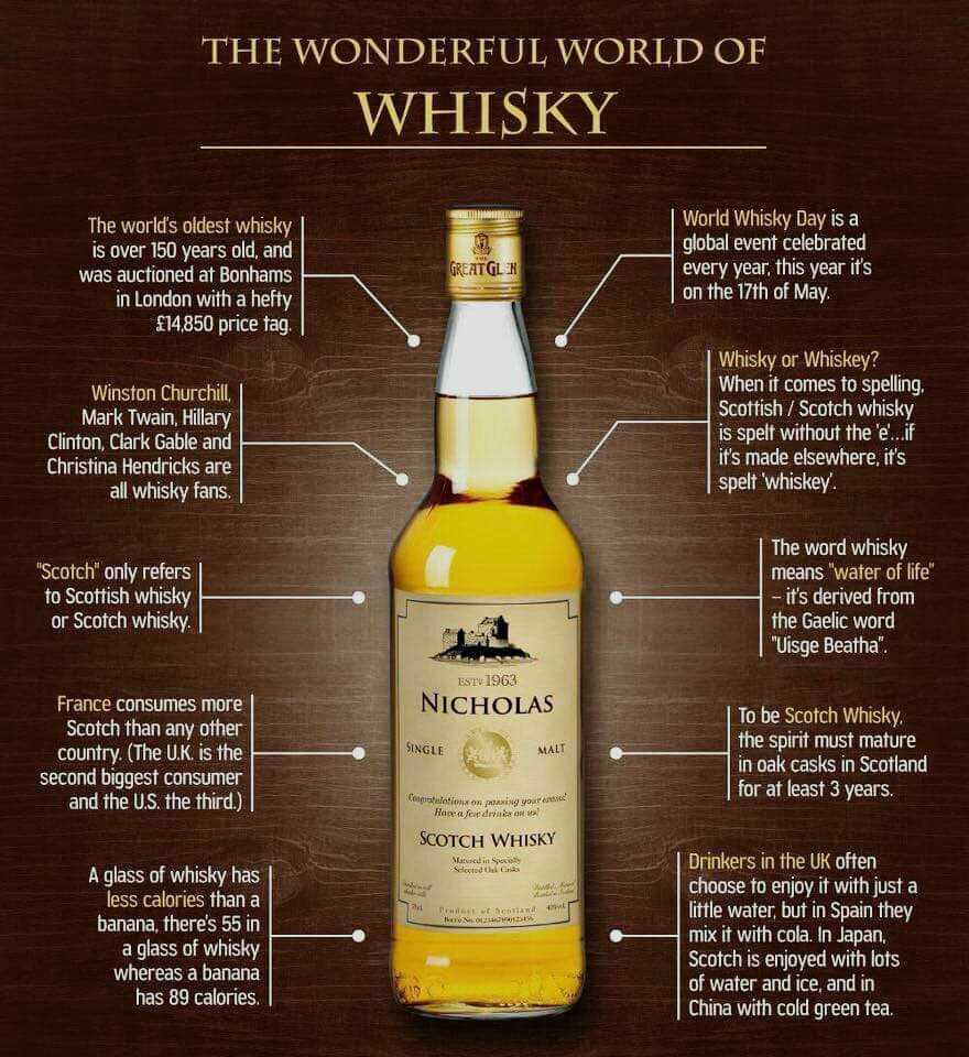 world of whiskeys
