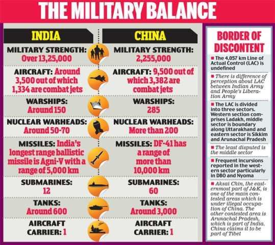 India, China armament