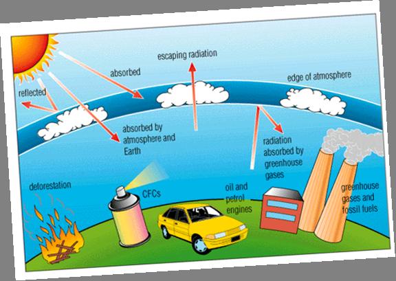Ozone-layer depletion-fnbworld