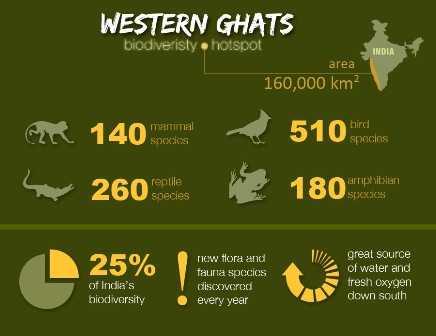 western ghats-sunita narain-fnbworld